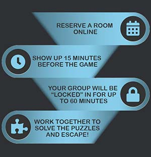 Escape Room Rochester NY - How It Works Mobile